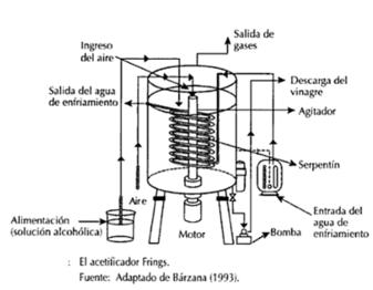 Vinagre-acetificador-Frings